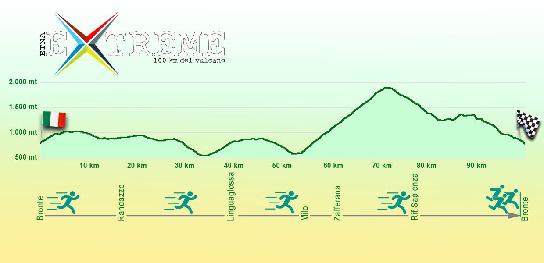 Altimetria Etna Extreme 100 km